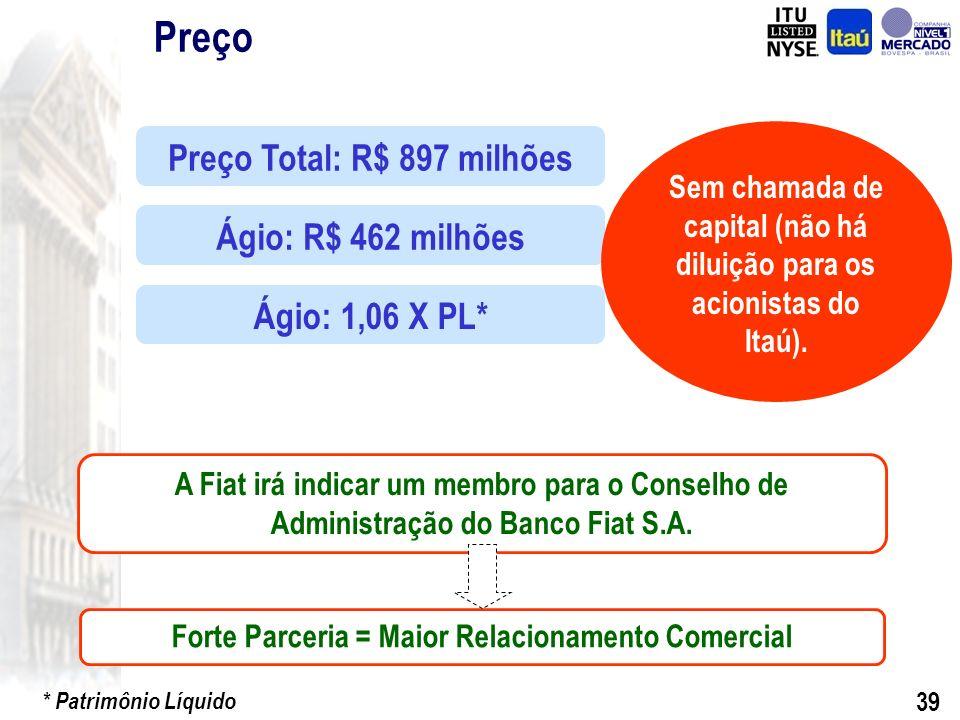 38 Consórcio de Carros Contribuição do Banco Fiat Total de Ativos111.1412.619113.7602,4% Índice de Basiléia (%)18,4%-17,6%- ITAÚ + BBABanco FiatTotalEvolução Financiamento e Leasing de Veículos2.6322.1444.77681,5% Contribuição a Receber619991.0601.648% No.