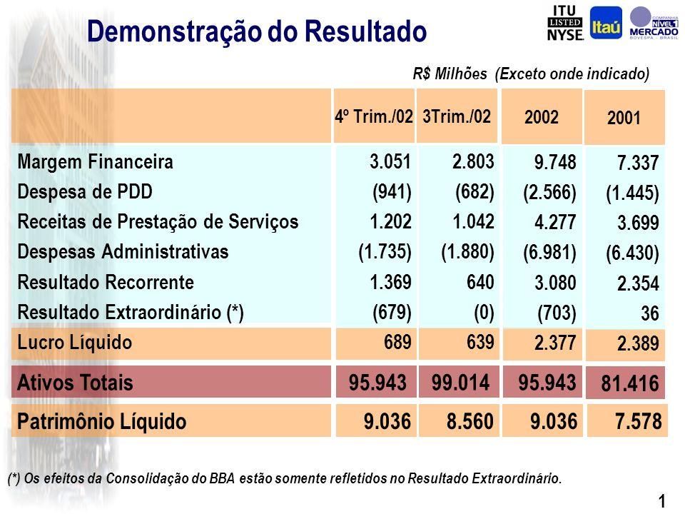 1 Demonstração do Resultado Ativos Totais 2002 Margem Financeira Despesa de PDD Receitas de Prestação de Serviços Despesas Administrativas Resultado Recorrente Resultado Extraordinário (*) Lucro Líquido 3Trim./02 2.803 (682) 1.042 (1.880) 640 (0) 639 99.014 9.748 (2.566) 4.277 (6.981) 3.080 (703) 2.377 95.943 4º Trim./02 3.051 (941) 1.202 (1.735) 1.369 (679) 689 95.943 (*) Os efeitos da Consolidação do BBA estão somente refletidos no Resultado Extraordinário.