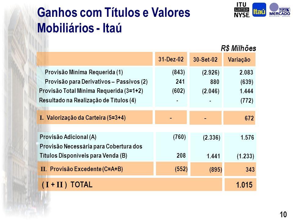 9 Títulos e Valores Mobiliários Saldo da Provisão Const.