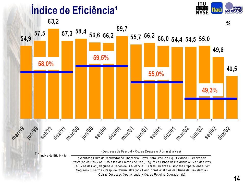 13 Despesas Administrativas R$ Milhões (*) Inclui despesas administrativas do Banco BEG, adquirido no final de 2001.