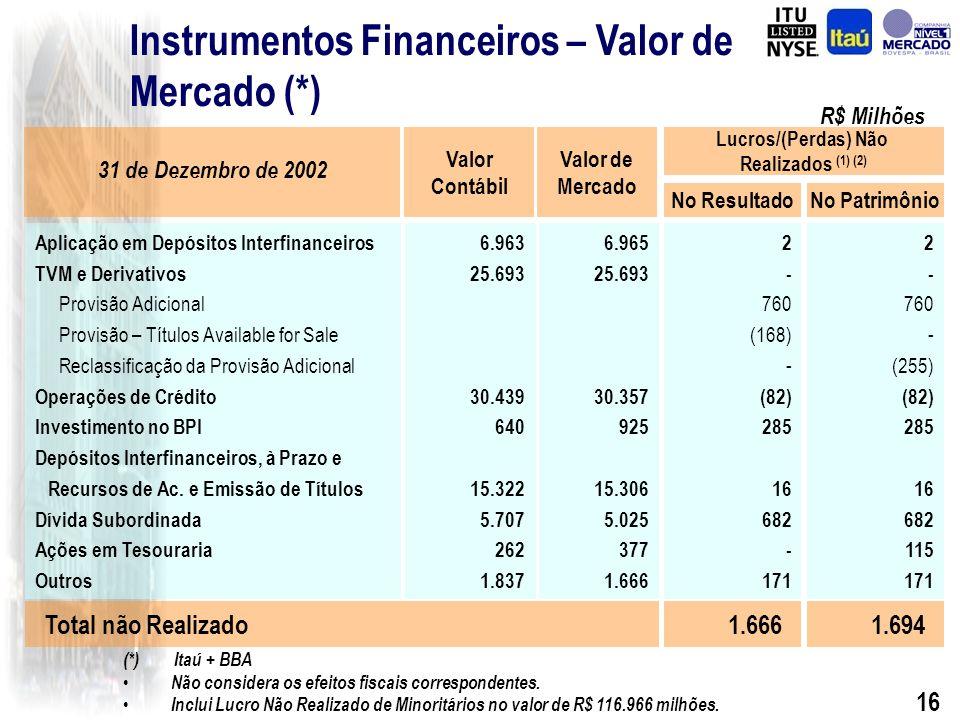 15 Resultado Extraordinário Amortização de ágio Efeito Fiscal TOTAL 640 (1.343) (703) Itaú Consolidado R$ Milhões
