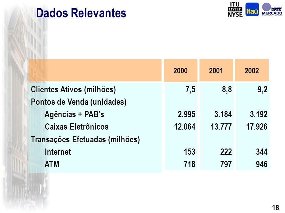 17 Associação Itaú - BBA Concluído: Aprovação pelo Banco Central do Brasil em 26/12/02 Assinatura por ambas as partes de todos os documentos em 26/02/03 Liquidação financeira da operação em 26/02/03 Inicio da operação conjunta a partir de 10/03/03 Transferência de 190 funcionários do Itaú para o BBA