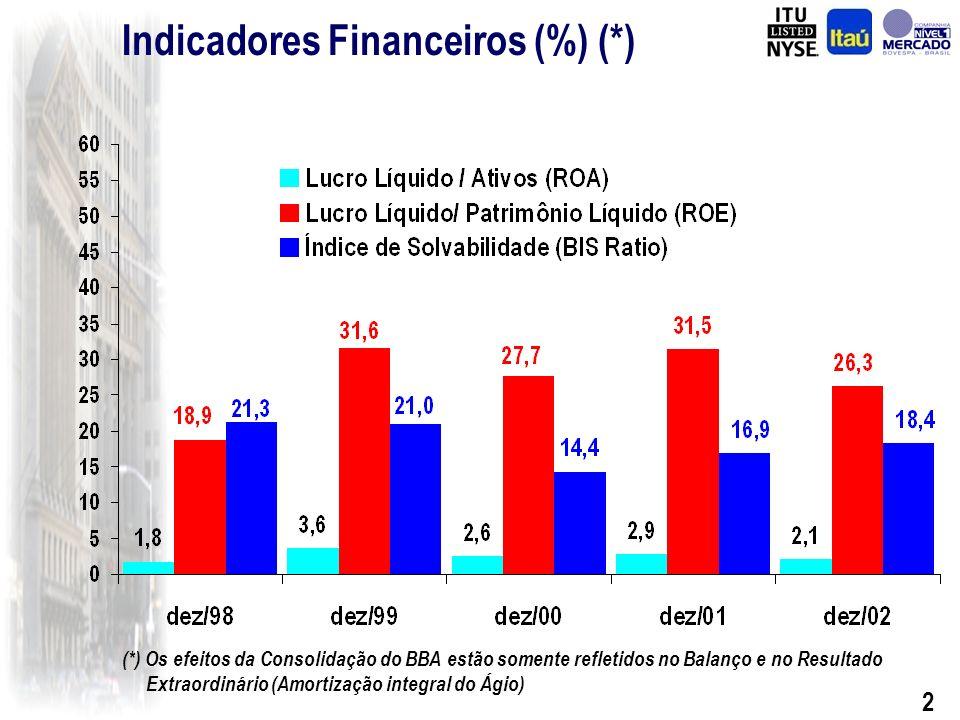 32 Reorganização Societária Highlights – 2002 Banco Itaú-BBA S.A.