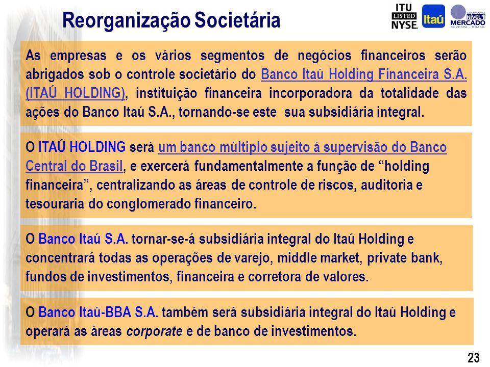 22 Reorganização Societária Highlights – 2002 Banco Itaú-BBA S.A.