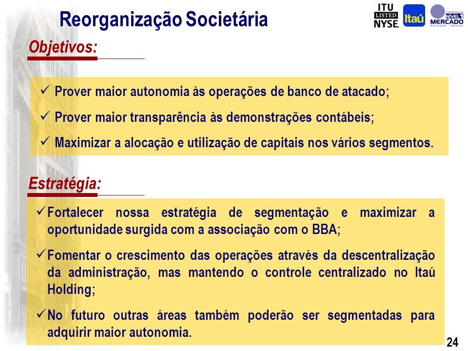 23 Reorganização Societária As empresas e os vários segmentos de negócios financeiros serão abrigados sob o controle societário do Banco Itaú Holding Financeira S.A.
