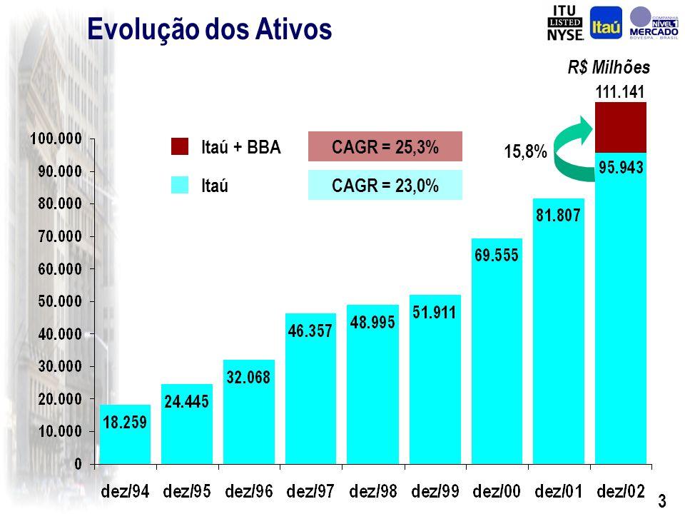 2 Indicadores Financeiros (%) (*) (*) Os efeitos da Consolidação do BBA estão somente refletidos no Balanço e no Resultado Extraordinário (Amortização integral do Ágio)