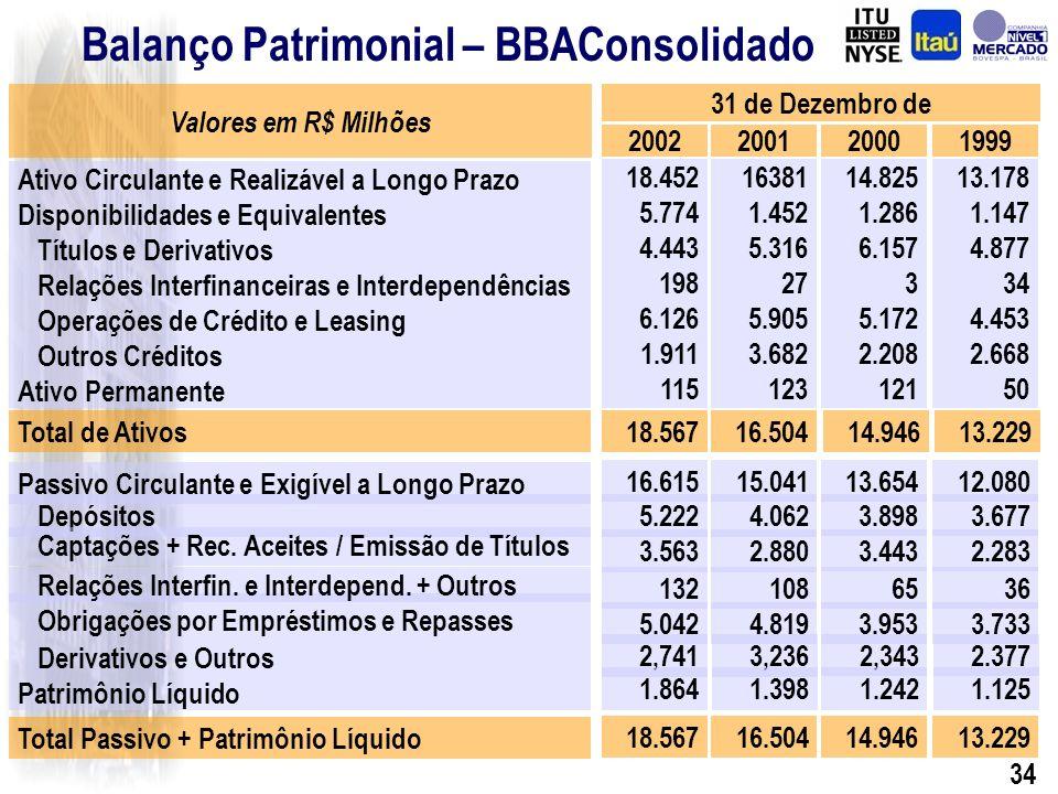 33 Objetivo da Associação Investimento no BBA Banco de Sucesso Histórico de Alta Rentabilidade Forte Presença no Segmento de Atacado Estratégia do Itaú Segmentação Interna dos Negócios