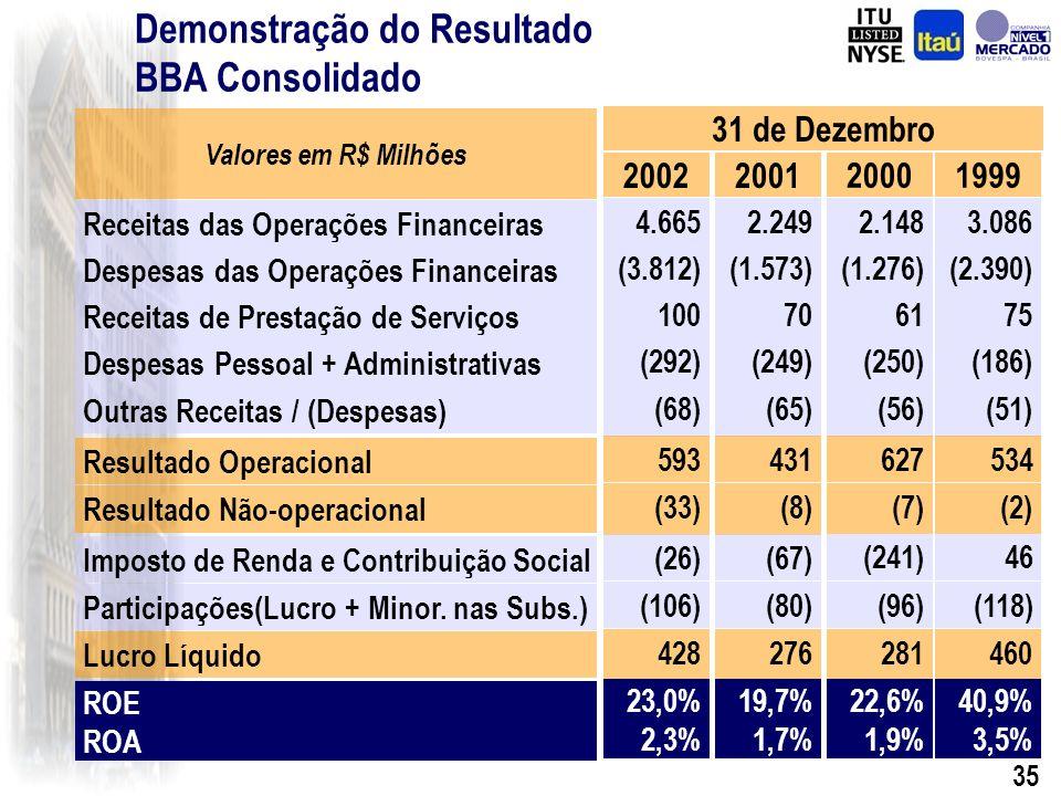 34 Depósitos Total Passivo + Patrimônio Líquido Passivo Circulante e Exigível a Longo Prazo Balanço Patrimonial – BBAConsolidado Captações + Rec.