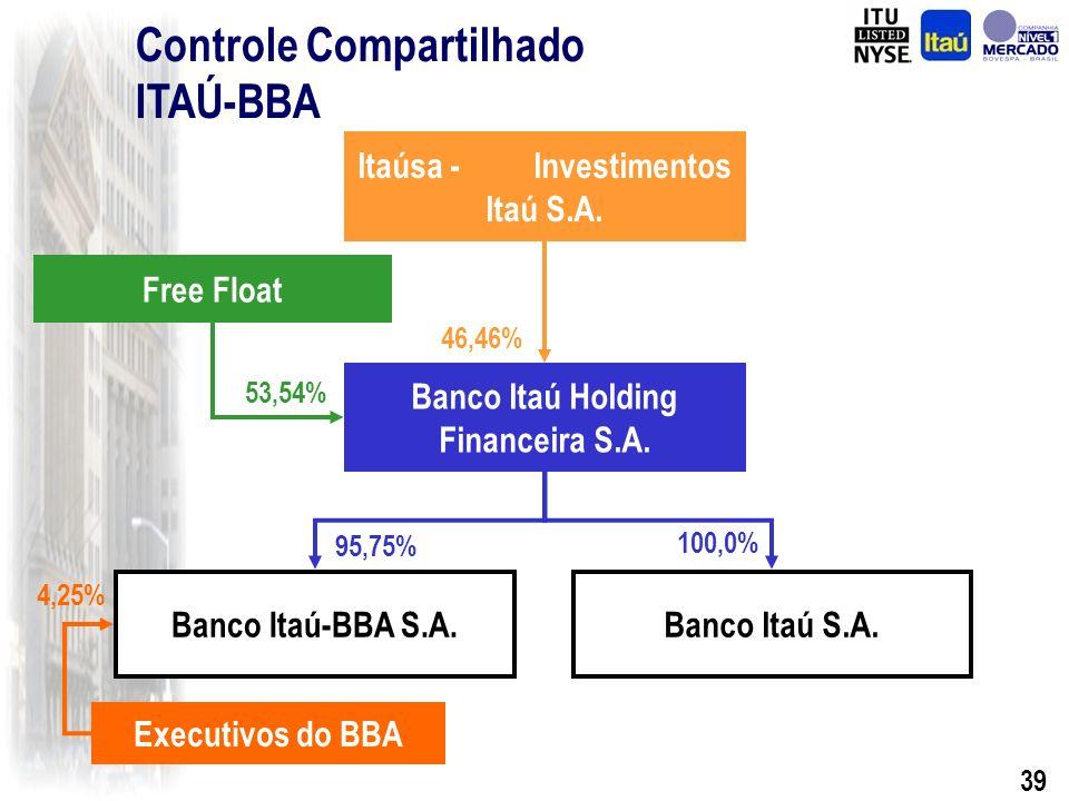 38 Banco Itaú-BBA S.A.