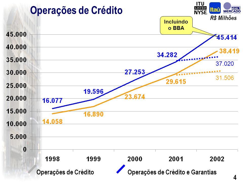 4 Operações de Crédito Operações de Crédito e Garantias R$ Milhões 37.020 31.506 Incluindo o BBA