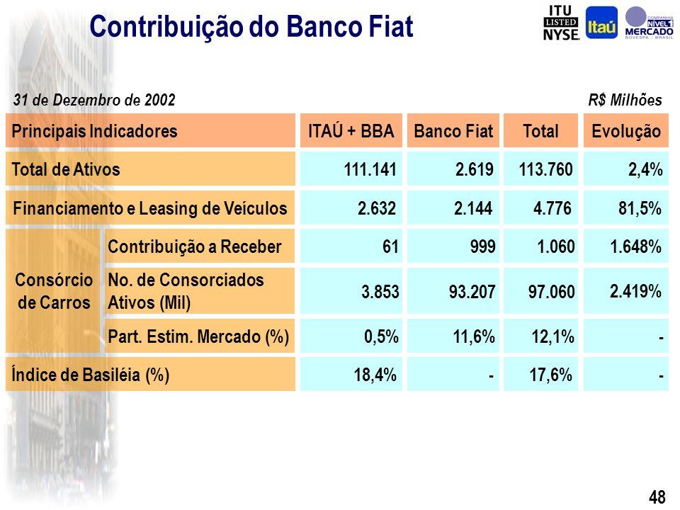 47 Benefícios para o Itaú 1.A marca FIAT é líder de mercado na venda de veículos novos no Brasil; 2.O Banco FIAT é líder no segmento de financiamento de veículos no Brasil, intermediando 40% do total de vendas dos novos veículos FIAT; 3.Grande impulso na atividade de consórcio, iniciada em Setembro de 2002 com o Itauconsórcio; 4.O Banco FIAT representa uma plataforma para oportunidades de cross-selling, através da possibilidade de oferecer produtos e serviços financeiros adicionais aos clientes Fiat; 5.Base de clientes de alta qualidade, com inadimplência reduzida; 6.O Banco FIAT está presente em TODAS as concessionárias FIAT do Brasil, o que incrementa o relacionamento e possibilita oferecer nossa reconhecida tecnologia e qualidade de serviços adicionais para as revendedores Fiat e seus clientes.