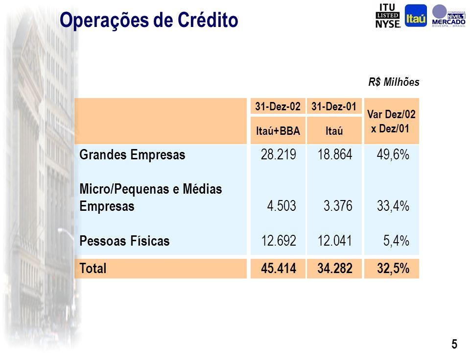 5 R$ Milhões Grandes Empresas Micro/Pequenas e Médias Empresas Pessoas Físicas Total 18.864 3.376 12.041 34.282 Var Dez/02 x Dez/01 49,6% 33,4% 5,4% 32,5% Itaú+BBA 28.219 4.503 12.692 45.414 Operações de Crédito 31-Dez-02 Itaú 31-Dez-01
