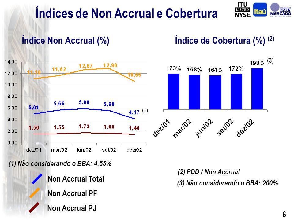 6 Índices de Non Accrual e Cobertura Índice de Cobertura (%) (2) Non Accrual Total Non Accrual PF Non Accrual PJ (2) PDD / Non Accrual Índice Non Accrual (%) (1) Não considerando o BBA: 4,55% (3) Não considerando o BBA: 200% (3) (1)
