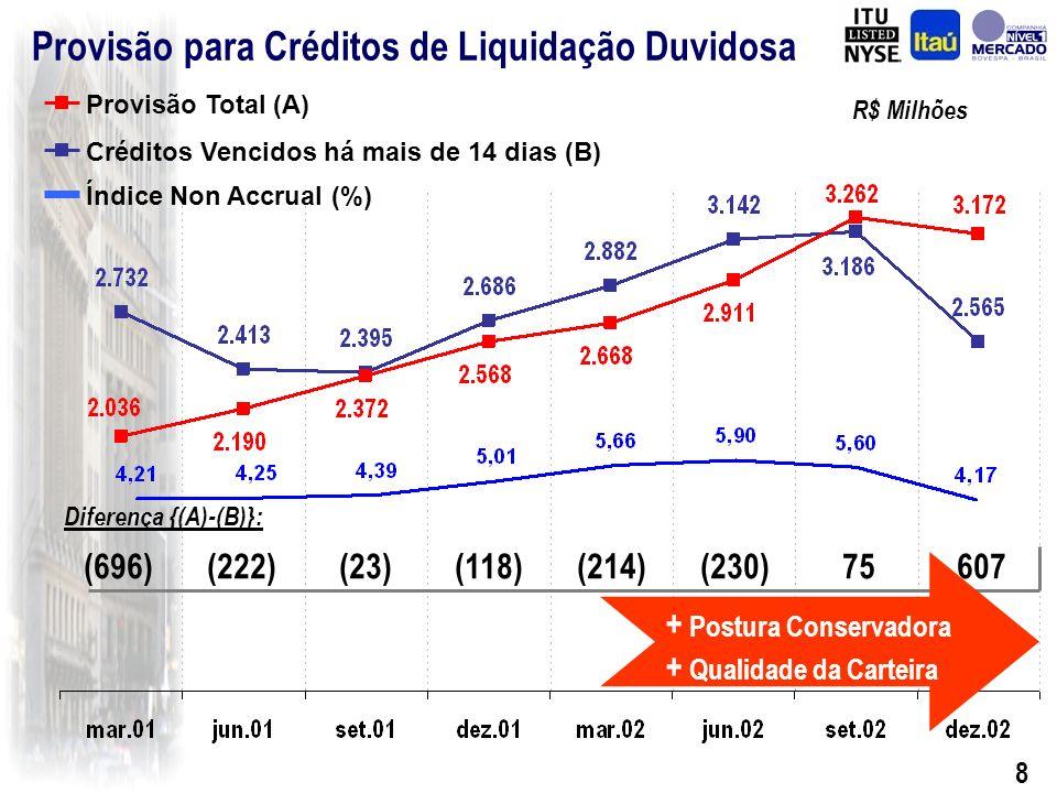 8 R$ Milhões Provisão para Créditos de Liquidação Duvidosa Créditos Vencidos há mais de 14 dias (B) Provisão Total (A) Diferença {(A)-(B)}: (696)(222)(23)(118)(214)(230)75607 + Postura Conservadora + Qualidade da Carteira Índice Non Accrual (%)