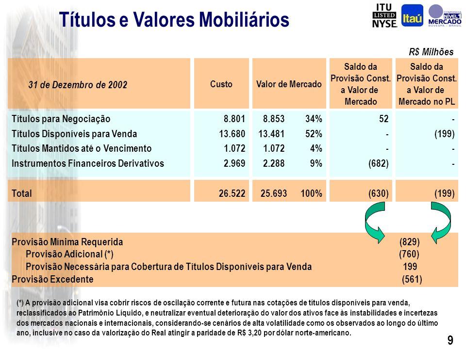 19 Recursos Administrados Receita de Administração de Fundos Fundos de Investimento Carteiras Administradas 10,3 14,2 17,7 21,1 32,0 42,0 55,8 59,2 R$ Bilhões R$ Milhões CAGR = 18,9% CAGR = 28,4% Efeito BBA de R$ 6,9 Bilhões