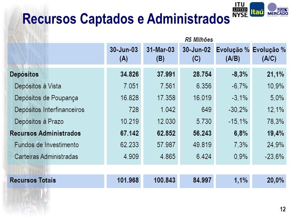 11 Provisão para Créditos de Liquidação Duvidosa R$ Milhões Provisão Mínima Provisão Adicional Total de Provisão