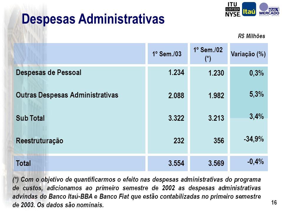15 Despesas Administrativas R$ Milhões 2º Trim./03 733 402 121 114 96 1.080 1.813 1º Trim./03 733 379 114 105 136 1.008 1.741 Despesas de Pessoal Remuneração Encargos Benefícios Sociais / Treinamento Reestruturação Outras Despesas Administrativas Total Variação % 0% 6,1% 6,8% 8,4% -29,6% 7,2% 4,1% 40,1%46,0% Índice de Eficiência As despesas administrativas do Banco Fiat correspondem a R$ 52 milhões no segundo trimestre.