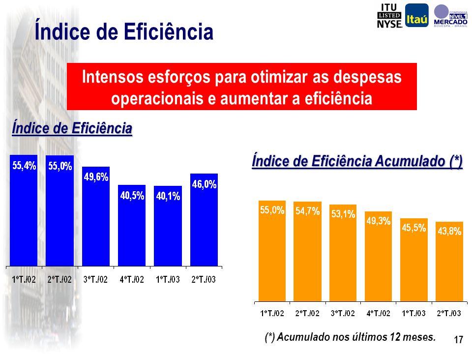 16 Variação (%)1º Sem./03 R$ Milhões 1º Sem./02 (*) Despesas de Pessoal Outras Despesas Administrativas Sub Total Reestruturação Total 1.234 2.088 3.322 232 3.554 1.230 1.982 3.213 356 3.569 Despesas Administrativas 0,3% 5,3% 3,4% -34,9% -0,4% (*) Com o objetivo de quantificarmos o efeito nas despesas administrativas do programa de custos, adicionamos ao primeiro semestre de 2002 as despesas administrativas advindas do Banco Itaú-BBA e Banco Fiat que estão contabilizadas no primeiro semestre de 2003.