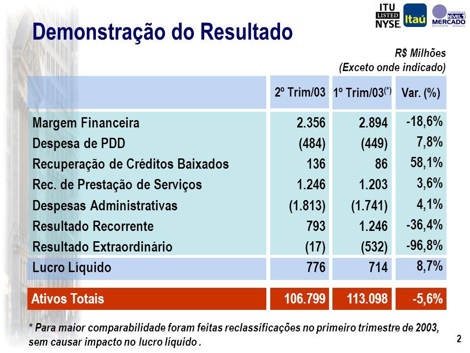 12 Recursos Captados e Administrados R$ Milhões 30-Jun-02 (C) 31-Mar-03 (B) 30-Jun-03 (A) Depósitos Depósitos à Vista Depósitos de Poupança Depósitos Interfinanceiros Depósitos à Prazo Recursos Administrados Fundos de Investimento Carteiras Administradas Recursos Totais Evolução % (A/C) Evolução % (A/B) 28.754 6.356 16.019 649 5.730 56.243 49.819 6.424 84.997 37.991 7.561 17.358 1.042 12.030 62.852 57.987 4.865 100.843 21,1% 10,9% 5,0% 12,1% 78,3% 19,4% 24,9% -23,6% 20,0% 34.826 7.051 16.828 728 10.219 67.142 62.233 4.909 101.968 -8,3% -6,7% -3,1% -30,2% -15,1% 6,8% 7,3% 0,9% 1,1%