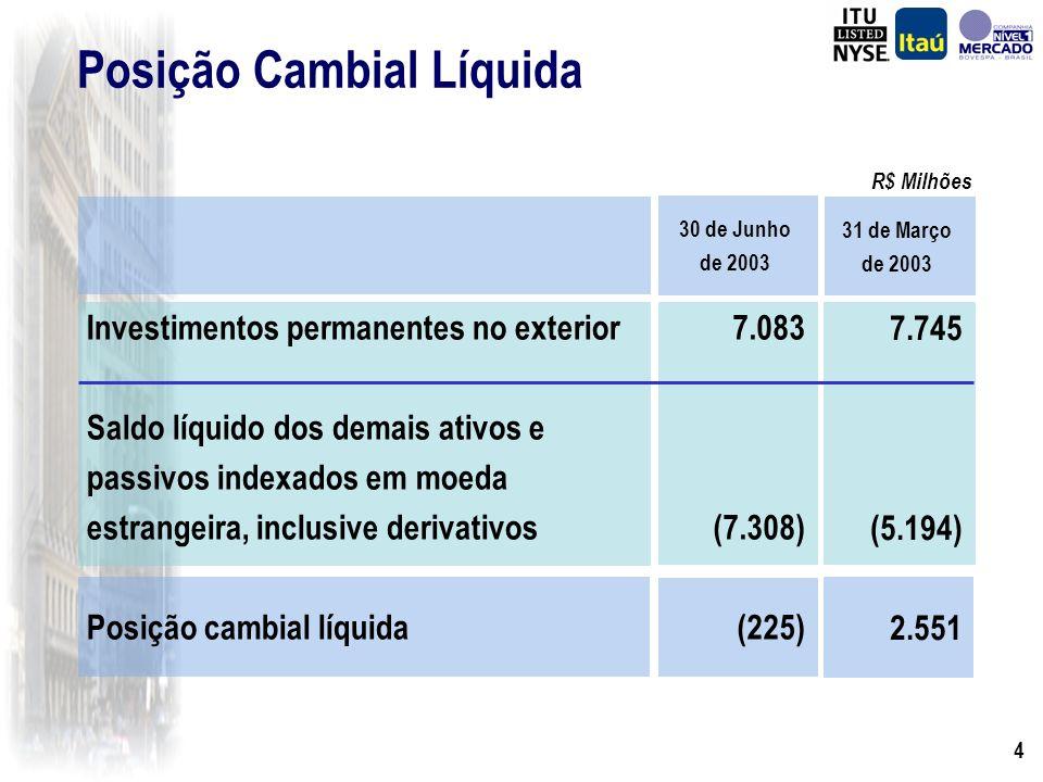 3 Banco Itaú 1.893 (381) 119 1.203 (1.678) 793 (17) 776 94.265 Margem Financeira Despesa de PDD Recuperação de Créditos Baixados Rec.