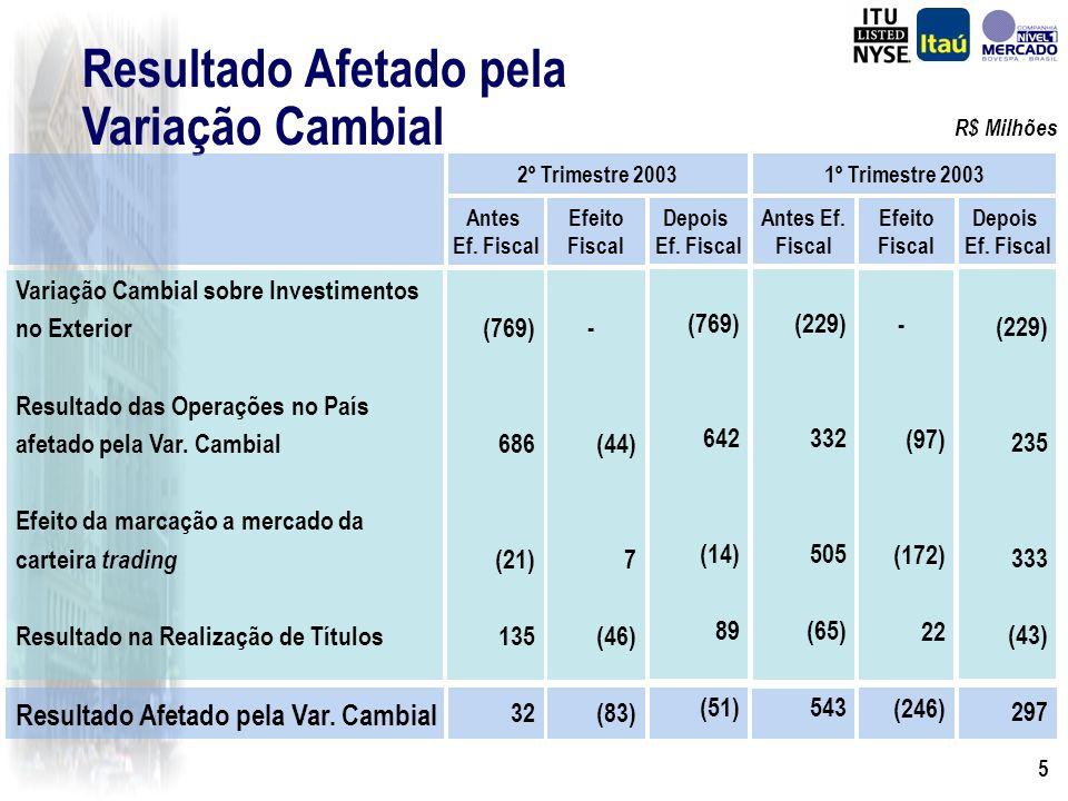 4 Posição Cambial Líquida R$ Milhões Investimentos permanentes no exterior Saldo líquido dos demais ativos e passivos indexados em moeda estrangeira, inclusive derivativos Posição cambial líquida 30 de Junho de 2003 7.083 (7.308) (225) 31 de Março de 2003 7.745 (5.194) 2.551