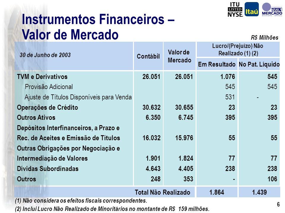 6 Instrumentos Financeiros – Valor de Mercado Total Não Realizado 1.8641.439 1.076 545 531 23 395 55 77 238 - 26.051 30.655 6.745 15.976 1.824 4.405 353 TVM e Derivativos Provisão Adicional Ajuste de Títulos Disponíveis para Venda Operações de Crédito Outros Ativos Depósitos Interfinanceiros, a Prazo e Rec.