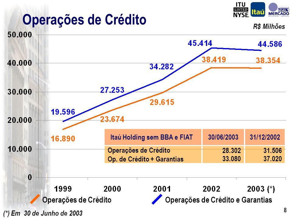 8 Operações de Crédito Operações de Crédito e Garantias R$ Milhões 28.302 33.080 30/06/2003Itaú Holding sem BBA e FIAT Operações de Crédito Op.