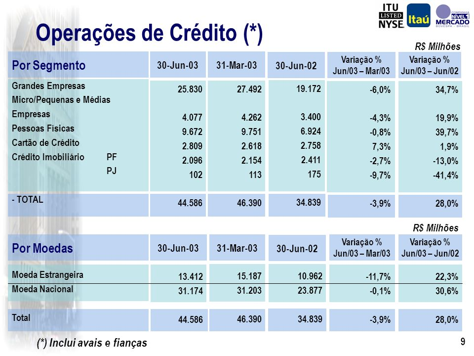 9 Operações de Crédito (*) Por Moedas Moeda Estrangeira Moeda Nacional Total 30-Jun-03 13.412 31.174 44.586 (*) Inclui avais e fianças 31-Mar-03 15.187 31.203 46.390 30-Jun-02 10.962 23.877 34.839 Variação % Jun/03 – Mar/03 -11,7% -0,1% -3,9% Variação % Jun/03 – Jun/02 22,3% 30,6% 28,0% R$ Milhões Por Segmento Grandes Empresas Micro/Pequenas e Médias Empresas Pessoas Físicas Cartão de Crédito Crédito ImobiliárioPF PJ - TOTAL 30-Jun-03 25.830 4.077 9.672 2.809 2.096 102 44.586 31-Mar-03 27.492 4.262 9.751 2.618 2.154 113 46.390 30-Jun-02 19.172 3.400 6.924 2.758 2.411 175 34.839 Variação % Jun/03 – Mar/03 -6,0% -4,3% -0,8% 7,3% -2,7% -9,7% -3,9% Variação % Jun/03 – Jun/02 34,7% 19,9% 39,7% 1,9% -13,0% -41,4% 28,0% R$ Milhões
