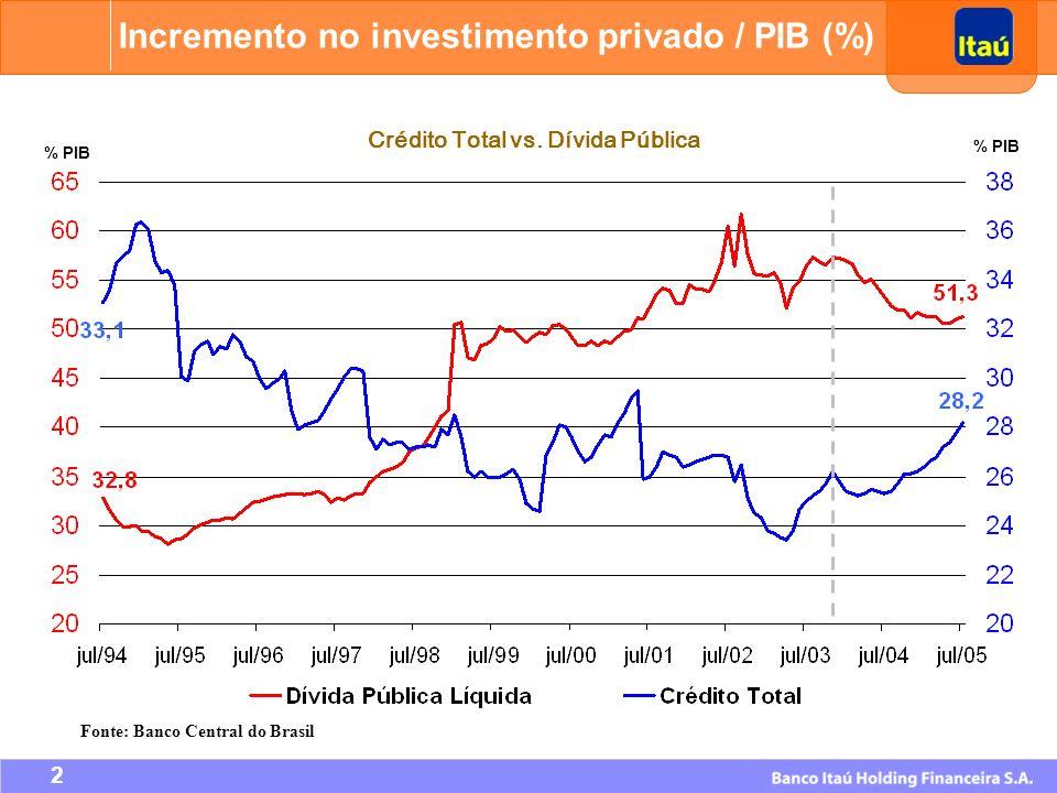43 Desdobramento das Ações Quantidade de ações Cotação Unitária na Bovespa (*) Lote-padrão na Bovespa (*) Cotação dos ADRs (*) Valor Patrimonial Simulação do Desdobramento Será efetivado nas bolsas de valores em 3 de outubro de 2005: 900% para Ações Preferenciais (PN) e Ordinárias (ON); 400% para ADRs, objetivando estabelecer o índice 1 ADR = 1 PN; 900% para CEDEARs.