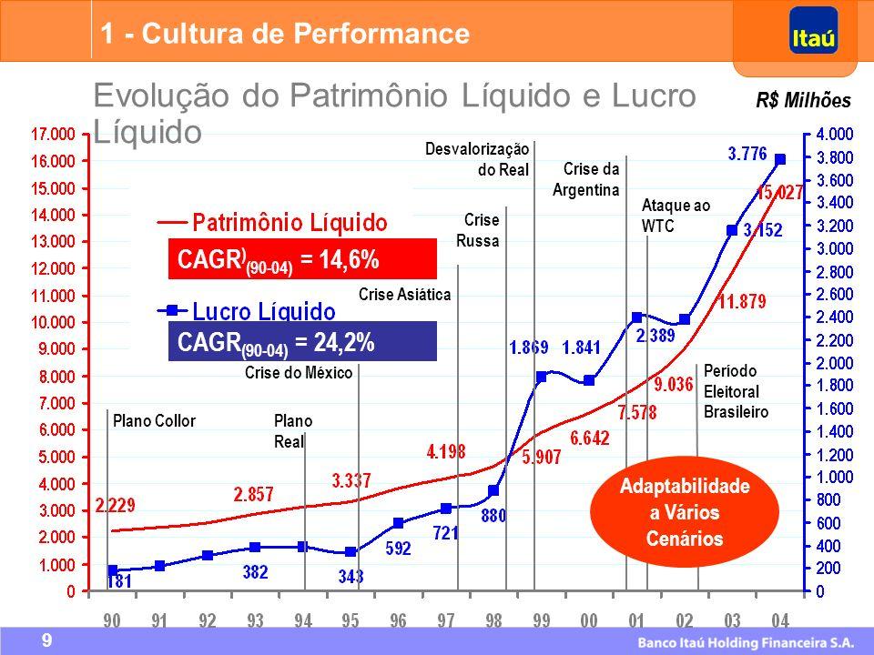 10 Evolução do Patrimônio Líquido e Lucro Líquido R$ Milhões 1 - Cultura de Performance CAGR ) (90-04) = 14,6% CAGR (90-04) = 24,2% Plano Real Crise do México Crise Asiática Crise Russa Desvalorização do Real Crise da Argentina Plano Collor Ataque ao WTC Período Eleitoral Brasileiro 1 º Semestre de 2005 Lucro Líquido: R$ 2.475 Milhões Jan/90 a Jun/05 Dividendos: R$ 7,0 Bilhões Aumento de Capital: R$ 0,1 Bilhão Adaptabilidade a Vários Cenários