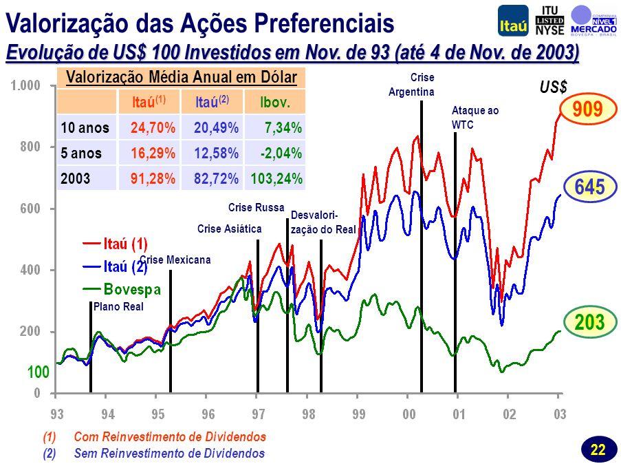 21 Consistentemente o Maior Valor de Mercado no Setor Bancário Brasileiro R$ Milhões Fonte: Economática.