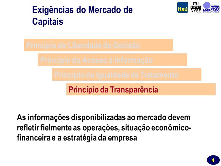 3 Princípio da Liberdade de Decisão Princípio do Acesso à Informação Princípio da Igualdade de Tratamento Princípio da Transparência A todos os investidores é garantido igual acesso às informações relevantes para o processo decisório Exigências do Mercado de Capitais