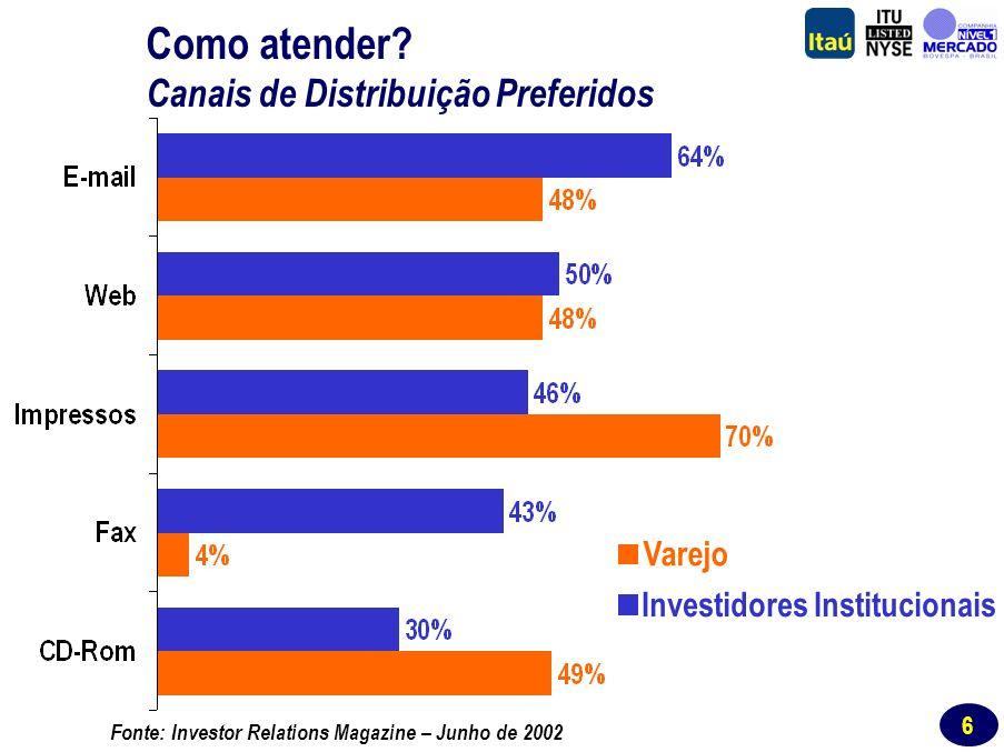 6 Varejo Investidores Institucionais Fonte: Investor Relations Magazine – Junho de 2002 Como atender.