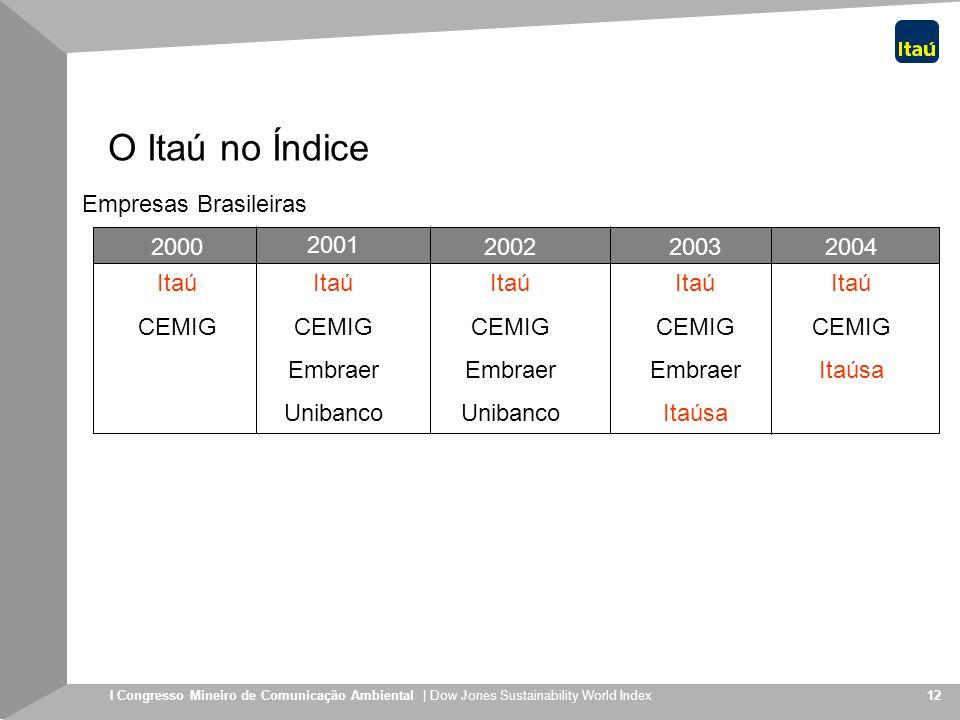 I Congresso Mineiro de Comunicação Ambiental | Dow Jones Sustainability World Index 12 O Itaú no Índice Itaú CEMIG Itaú CEMIG Embraer Unibanco Itaú CE