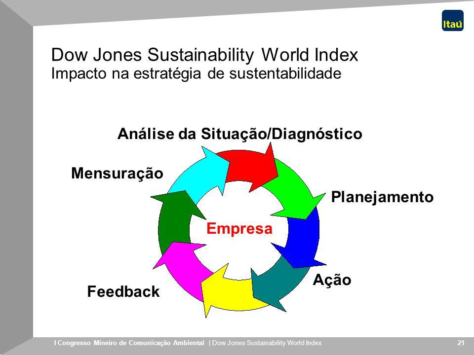 I Congresso Mineiro de Comunicação Ambiental | Dow Jones Sustainability World Index 21 Planejamento Ação Feedback Mensuração Análise da Situação/Diagn