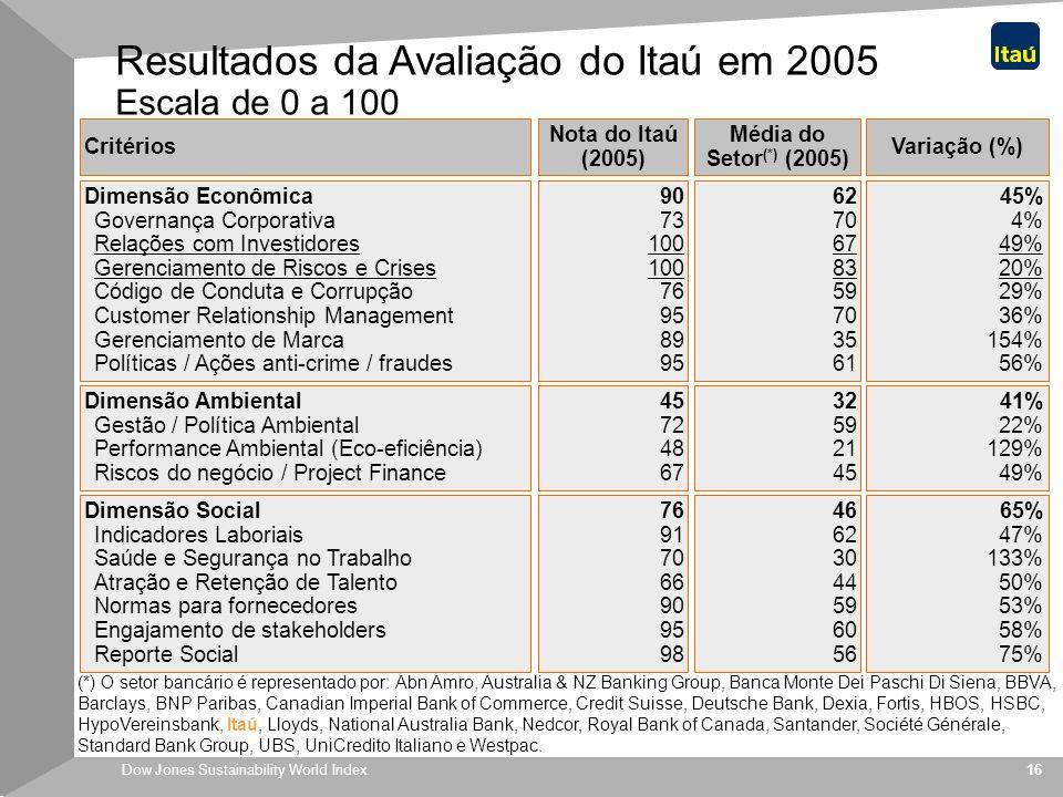 Dow Jones Sustainability World Index 16 Resultados da Avaliação do Itaú em 2005 Escala de 0 a 100 Dimensão Econômica Governança Corporativa Relações c