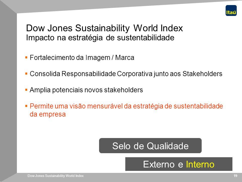 Dow Jones Sustainability World Index 19 Fortalecimento da Imagem / Marca Consolida Responsabilidade Corporativa junto aos Stakeholders Amplia potencia
