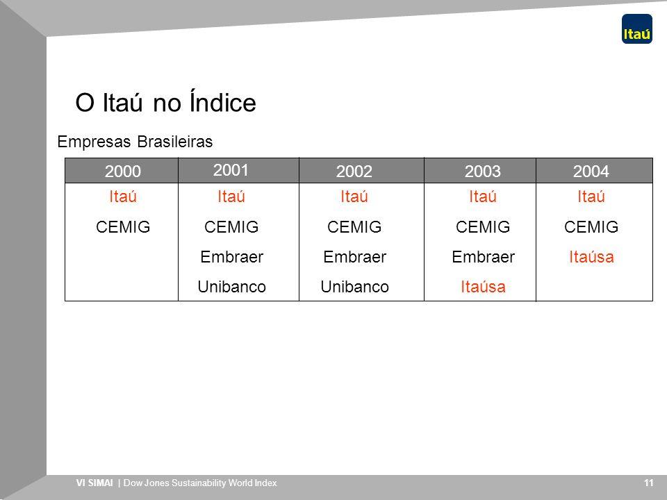 VI SIMAI | Dow Jones Sustainability World Index 11 O Itaú no Índice Itaú CEMIG Itaú CEMIG Embraer Unibanco Itaú CEMIG Embraer Unibanco Itaú CEMIG Embr