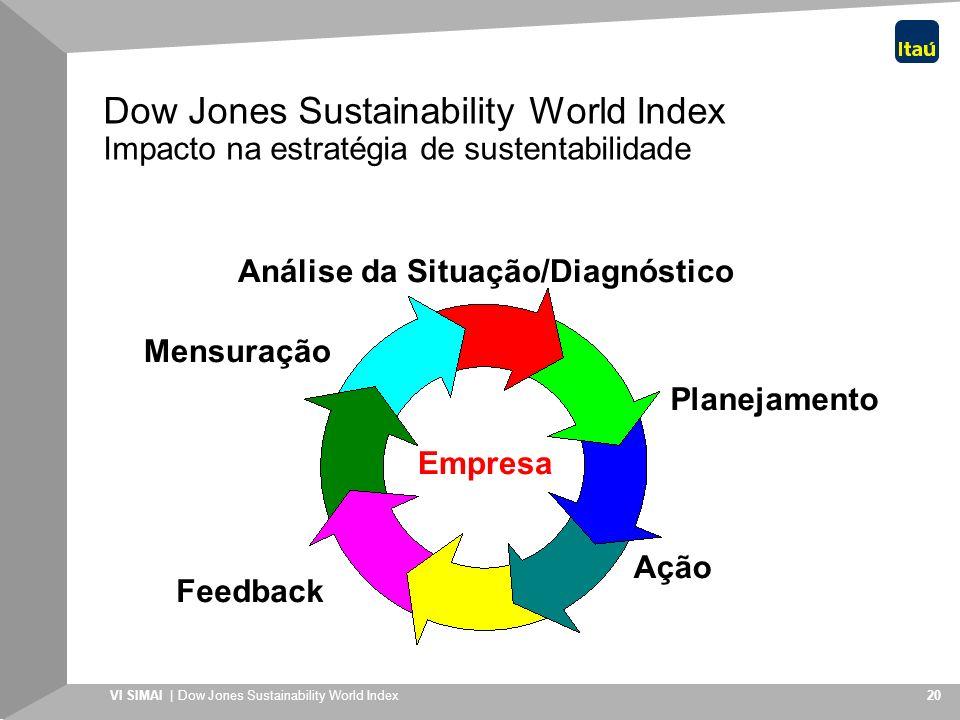 VI SIMAI | Dow Jones Sustainability World Index 20 Planejamento Ação Feedback Mensuração Análise da Situação/Diagnóstico Empresa Dow Jones Sustainabil