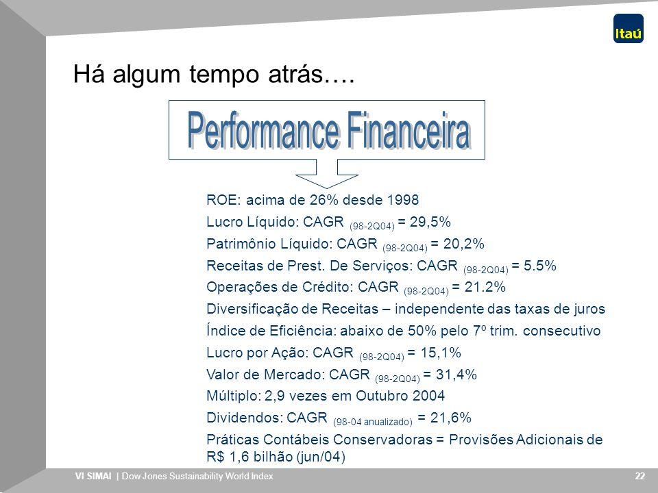 VI SIMAI | Dow Jones Sustainability World Index 22 Há algum tempo atrás…. Múltiplo: 2,9 vezes em Outubro 2004 Lucro Líquido: CAGR (98-2Q04) = 29,5% Pa