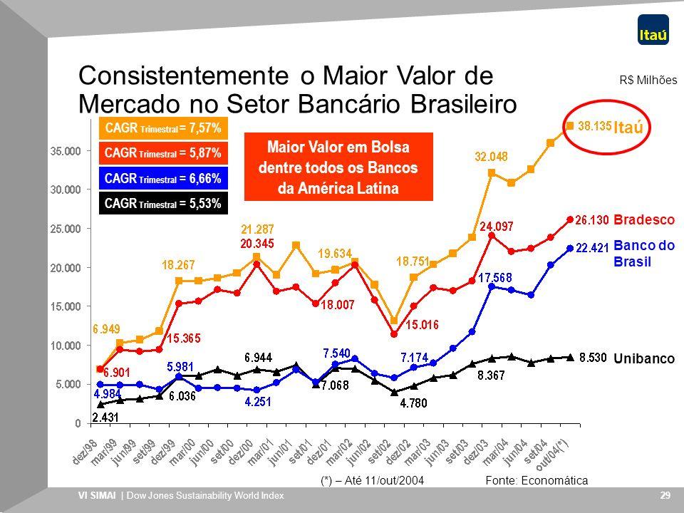 VI SIMAI | Dow Jones Sustainability World Index 29 R$ Milhões (*) – Até 11/out/2004 Fonte: Economática Banco do Brasil Itaú Bradesco Unibanco CAGR Tri