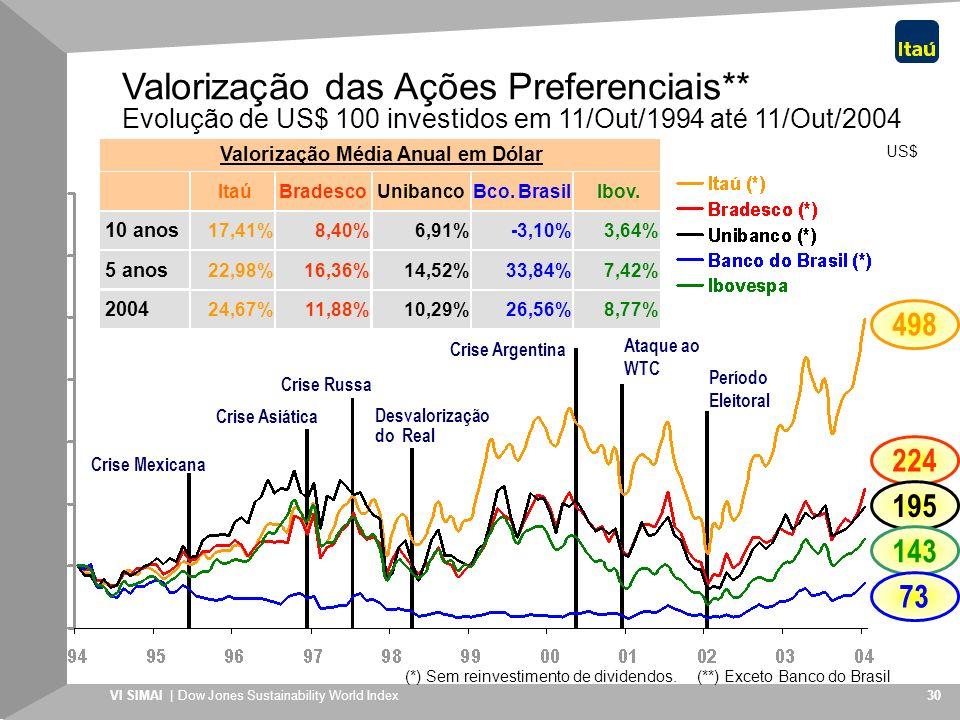VI SIMAI | Dow Jones Sustainability World Index 30 US$ 498 224 Crise Russa Desvalorização do Real Crise Mexicana Crise Asiática Crise Argentina Ataque