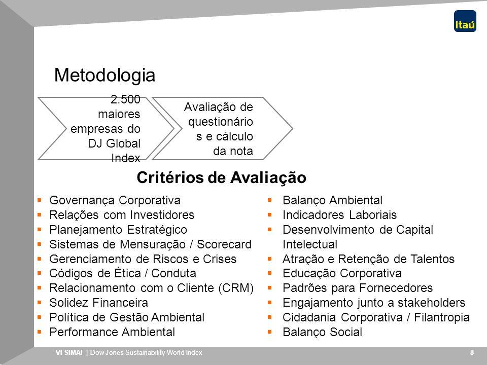 VI SIMAI | Dow Jones Sustainability World Index 9 Metodologia Critérios de Avaliação Governança Corporativa Relações com Investidores Planejamento Estratégico Sistemas de Mensuração / Scorecard Gerenciamento de Riscos e Crises Códigos de Ética / Conduta Relacionamento com o Cliente (CRM) Solidez Financeira Política de Gestão Ambiental Performance Ambiental Balanço Ambiental Indicadores Laboriais Desenvolvimento de Capital Intelectual Atração e Retenção de Talentos Educação Corporativa Padrões para Fornecedores Engajamento junto a stakeholders Cidadania Corporativa / Filantropia Balanço Social 2.500 maiores empresas do DJ Global Index Avaliação de questionário s e cálculo da nota Três Dimensões: Econômica, Social e Ambiental