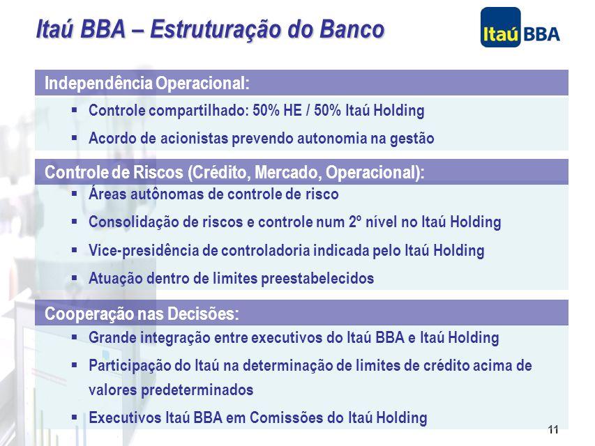 10 Banco Itaú Holding Financeira S.A. Banco Itaú S.A. 100,0% Banco Itaú BBA S.A. 95,75% BBA HE Participações S.A. 4,25% Executivos do BBA Controle Com