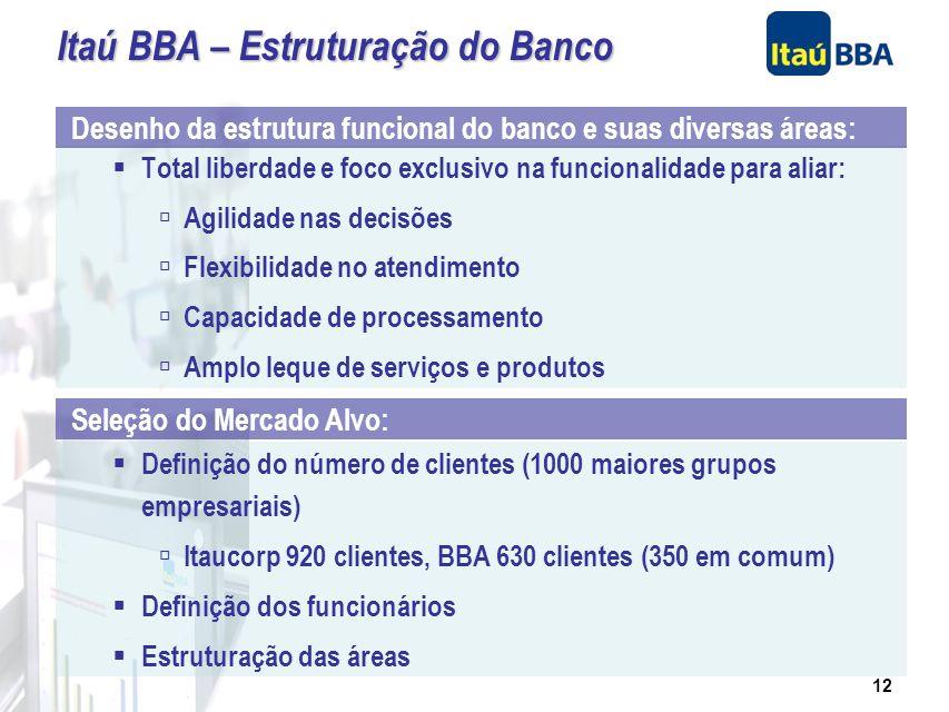 11 Controle compartilhado: 50% HE / 50% Itaú Holding Acordo de acionistas prevendo autonomia na gestão Independência Operacional: Áreas autônomas de c