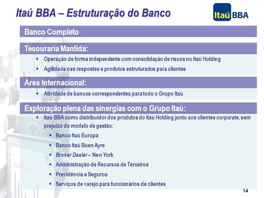 13 Asset Management Private Banking Fináustria – Financiamento de Veículos Corretora de Valores Áreas transferidas para o Itaú : Itaú BBA – Estruturaç