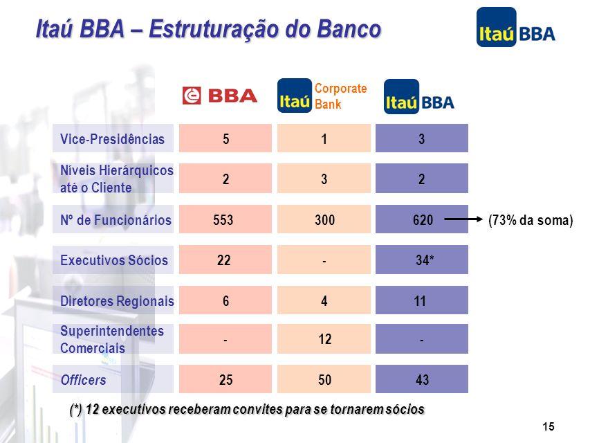14 Operação de forma independente com consolidação de riscos no Itaú Holding Agilidade nas respostas e produtos estruturados para clientes Tesouraria