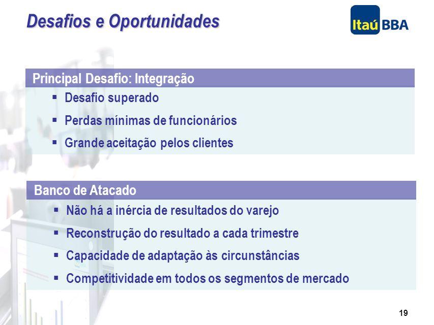 18 Moodys – AAA (local) Fitch – AA (local) S&P – brAA (local) Grande integração e harmonia tornam o Itaú BBA parte integrante do Grupo Itaú Resumo da