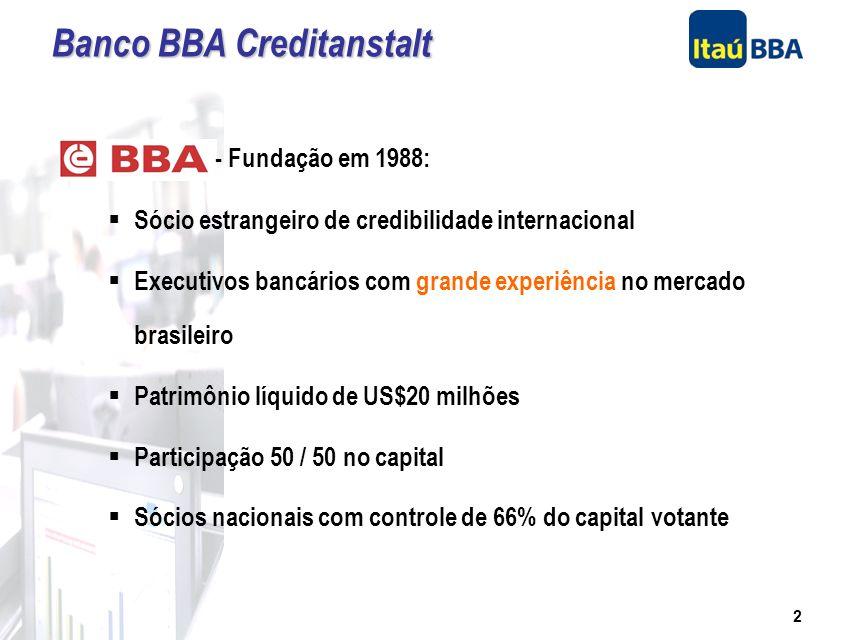 2 Banco BBA Creditanstalt - Fundação em 1988: Sócio estrangeiro de credibilidade internacional Executivos bancários com grande experiência no mercado brasileiro Patrimônio líquido de US$20 milhões Participação 50 / 50 no capital Sócios nacionais com controle de 66% do capital votante