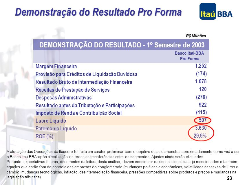 22 A alocação das Operações da Itaucorp foi feita em caráter preliminar com o objetivo de se demonstrar aproximadamente como virá a ser o Banco Itaú-B